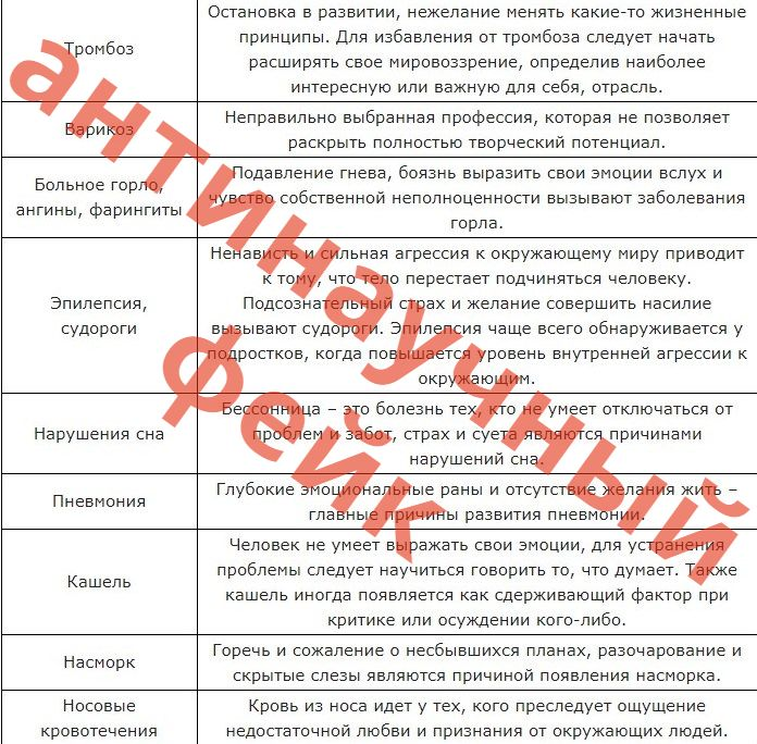 психосоматика таблицы валерий синельников